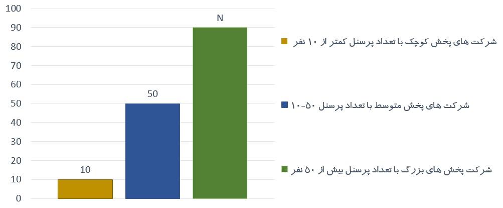 نمودار تقسیم بندی شرکتهای پخش مویرگی از نظر تعداد پرسنل